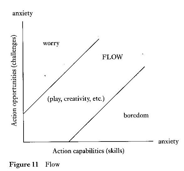 F Is For Flow | An A-Z Of Elt