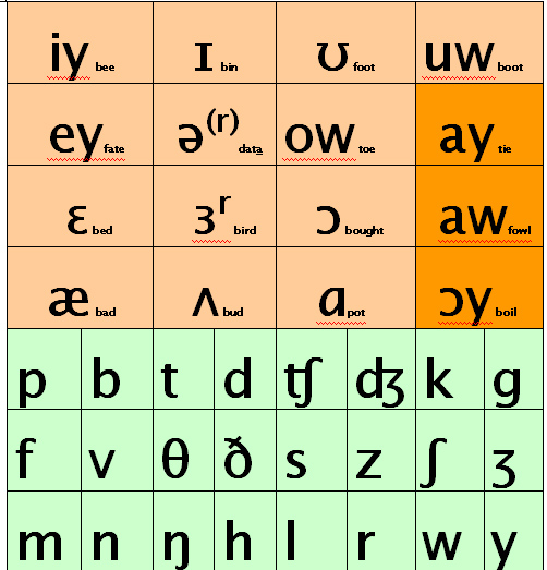 P Is For Phonemic Chart An A Z Of Elt