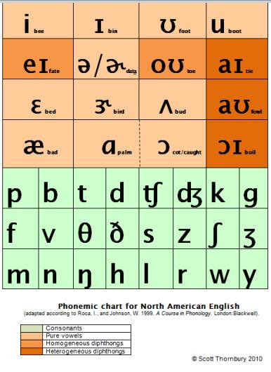 chart v5