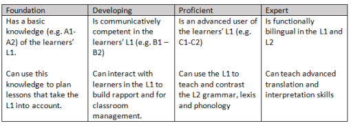 L1 competence Cambridge Framework