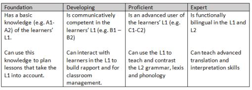 L1 competence Cambridge Framework
