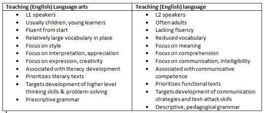 language arts chart
